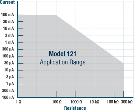 Model 121 programmable DC current source application range