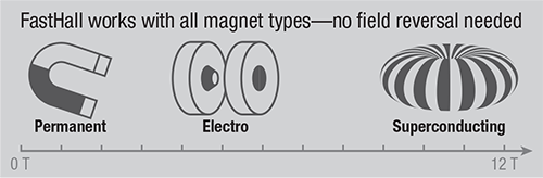 All magnet types