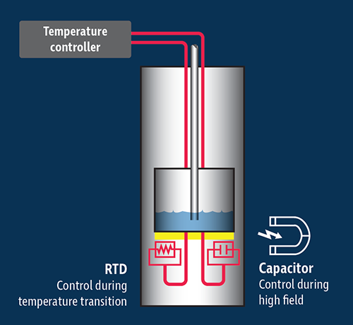 Use a capacitance sensor in conjunction with an RTD for magnetic applications
