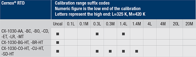Cernox 1030 calibration ranges
