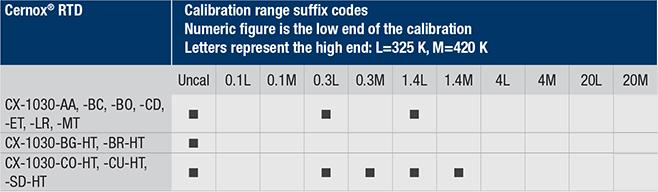 Cernox 1030 calibration ranges