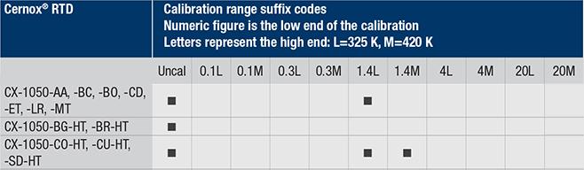 Cernox 1050 calibration ranges