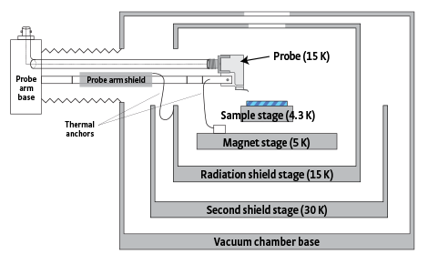 CPX-HF vacuum chamber and radiation shields