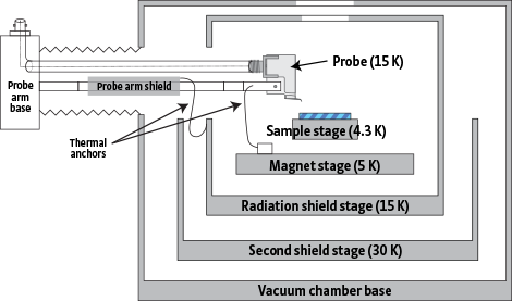 CPX-VF vacuum chamber and radiation shields