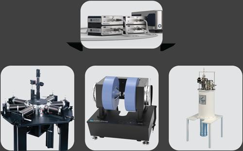 Flexible measurement capabilities