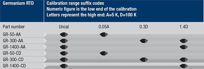Germanium calibration ranges