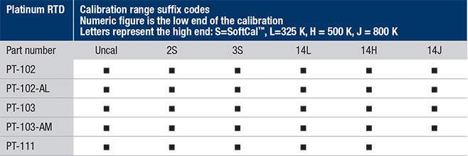 Platinum calibration ranges