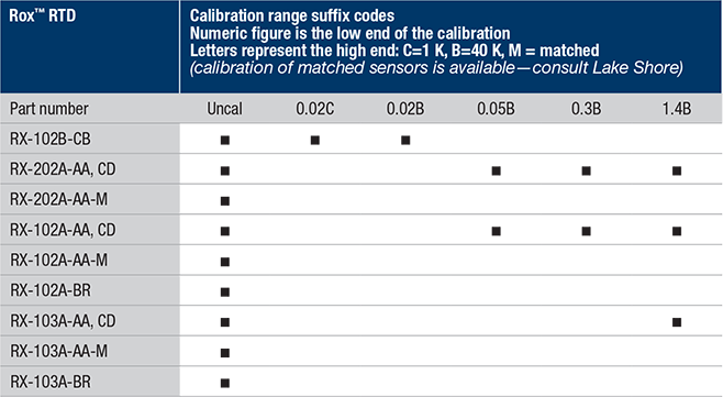 Rox calibration ranges