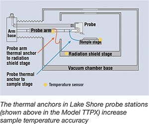 The thermal anchors in Lake Shore probe stations increase sample temperature accuracy
