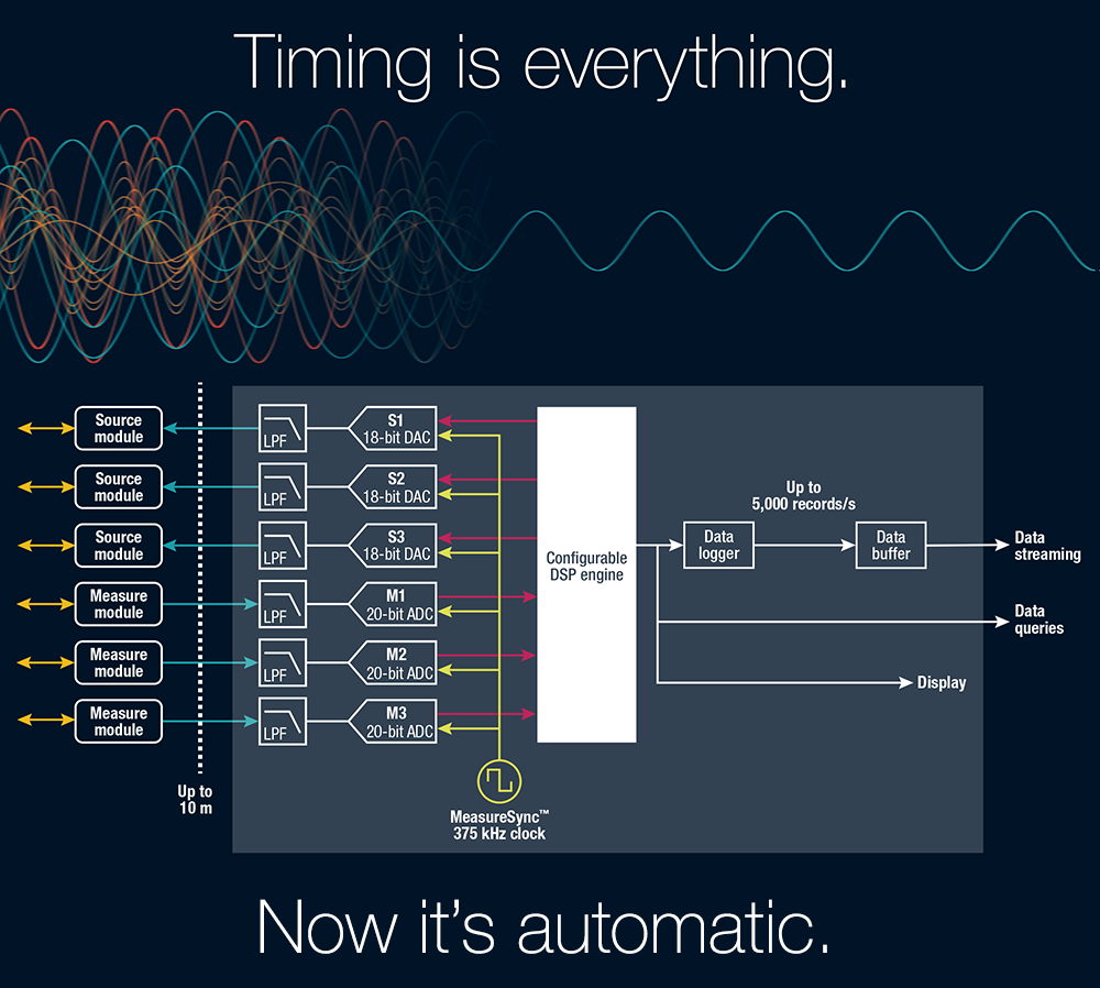 Timing is everything. Now it's automatic.
