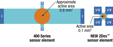 The 2Dex™ sensors have a much smaller and more precise active area