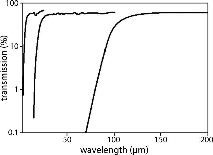 cut-on wavelengths from 4 µm to 100 µm