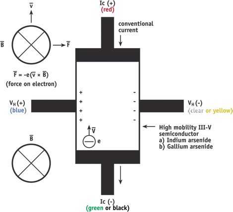 Hall sensor diagram