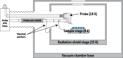 CRX-6.5K vacuum chamber and radiation shields