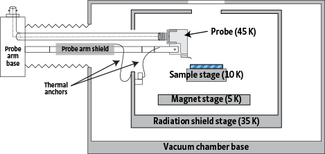 CRX-VF vacuum chamber and radiation shields