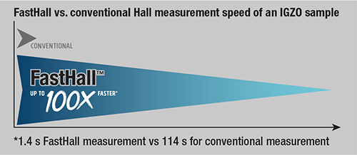 FastHall provides a substantial time saving as opposed to traditional Hall systems