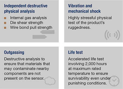Types of qualification testing