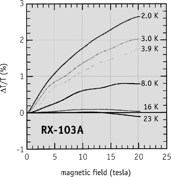 RX-103A magnetic field dependence
