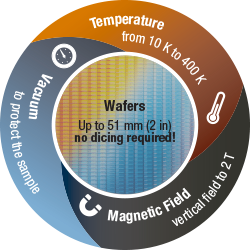 No dicing required for full wafer measurements