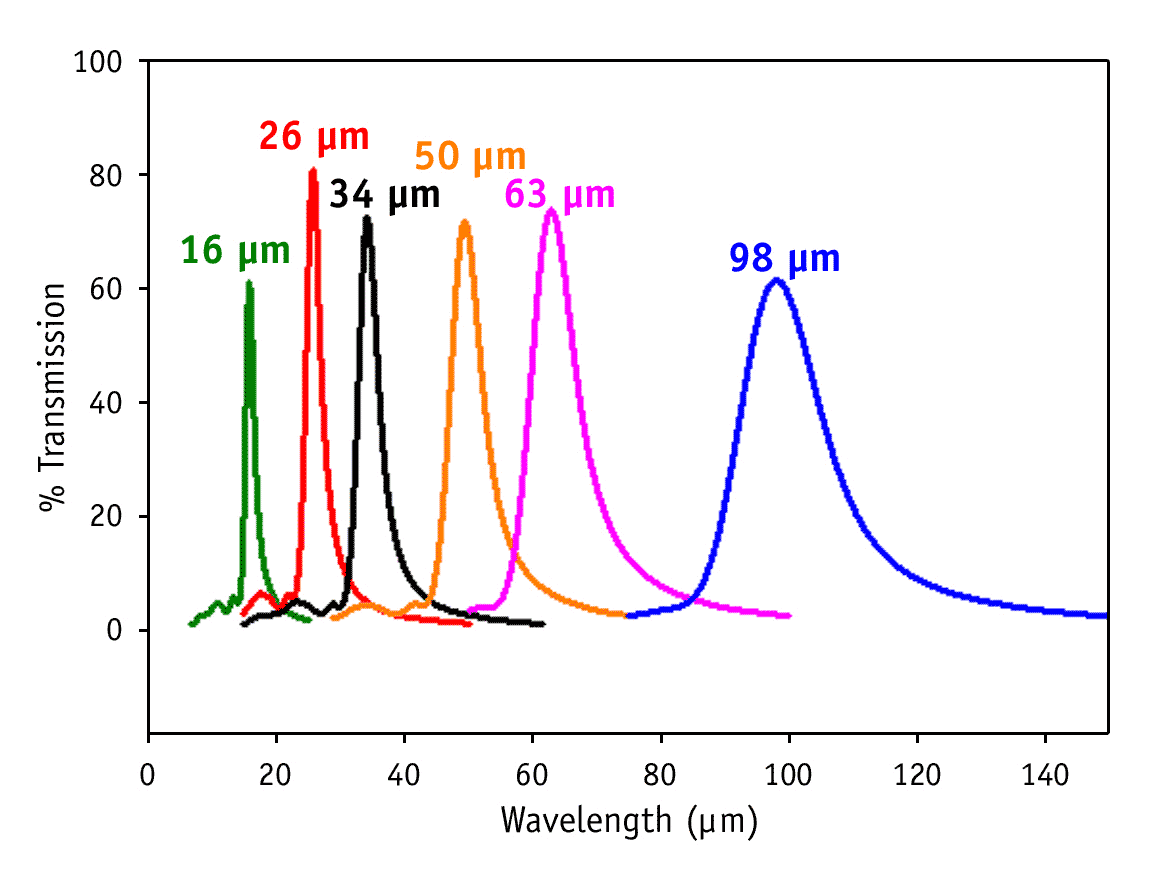 band pass and narrow band pass filters with center wavelengths