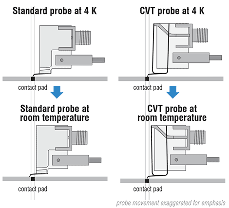 Probe movement: standard vs. CVT